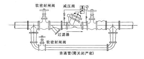 该阀用于工矿,企业,高层建筑,消防供排水系统中需要减动压,静压的场
